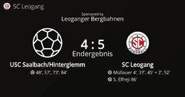 USC Saalbach/Hinterglemm - SC Leogang 4 : 5 (0 : 3)
